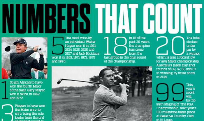 PGA Championship numbers