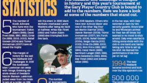 Nedbank Golf Challenge numbers